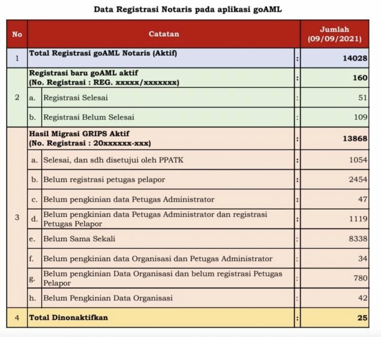 Update Data Registrasi Notaris Pada Aplikasi goAML