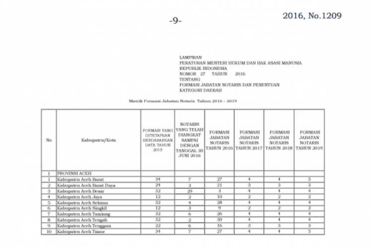 Matrik Formasi Jabatan NOTARIS Tahun 2016-2019 (Lampiran Peraturan Menteri Hukum dan HAM RI Nomor 27 Tahun 2016 Tentang Formasi Jabatan Notaris dan Penentuan Kategori Daerah)
